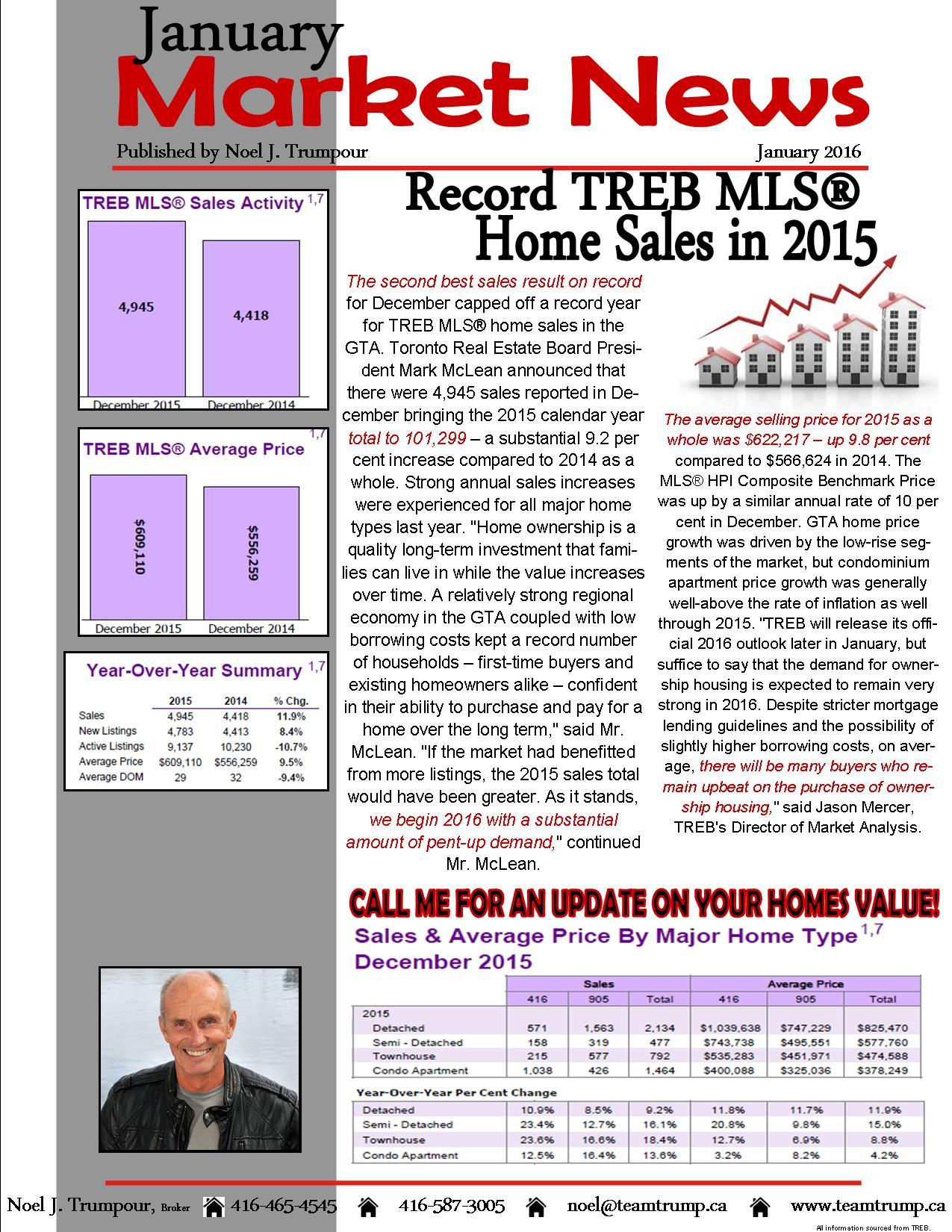 Market Watch Jan