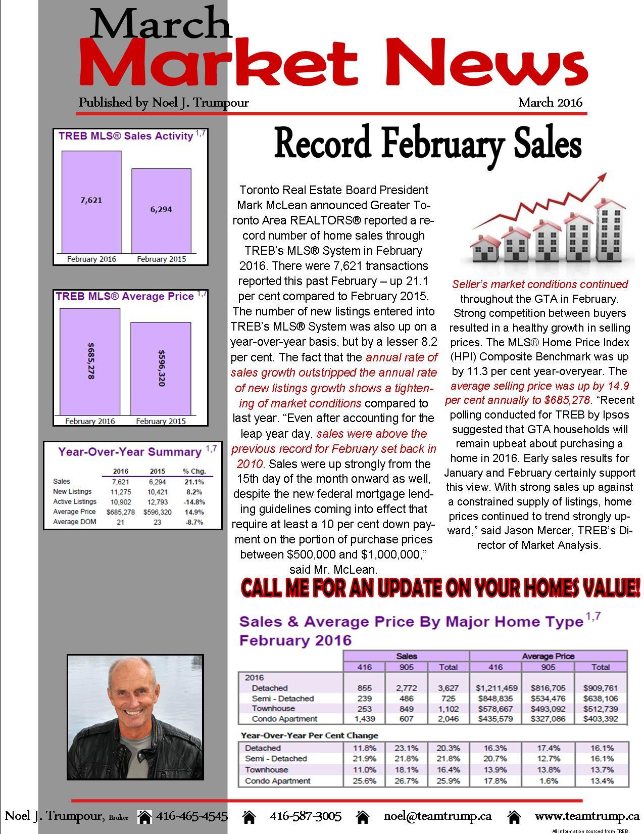 Market Watch March